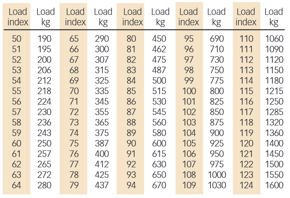 Tyre Load Index Table